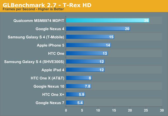 GLBenchmark 2.7 - T-Rex HD