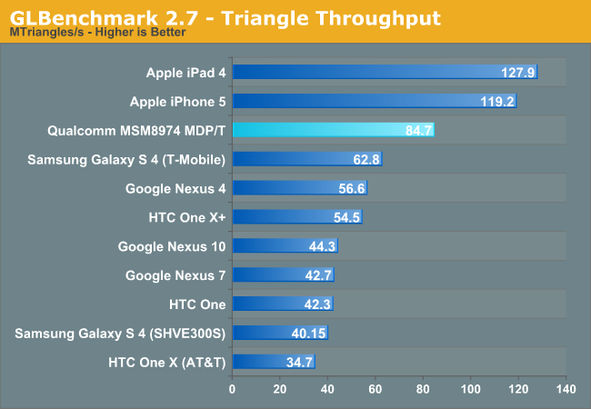 GLBenchmark 2.7 - Triangle Throughput