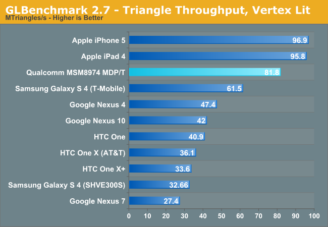 GLBenchmark 2.7 - Triangle Throughput, Vertex Lit
