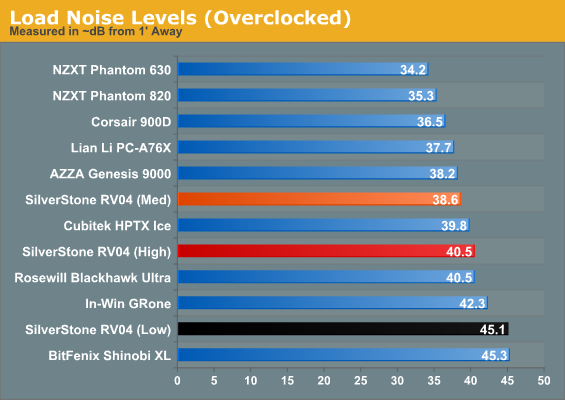 Load Noise Levels (Overclocked)