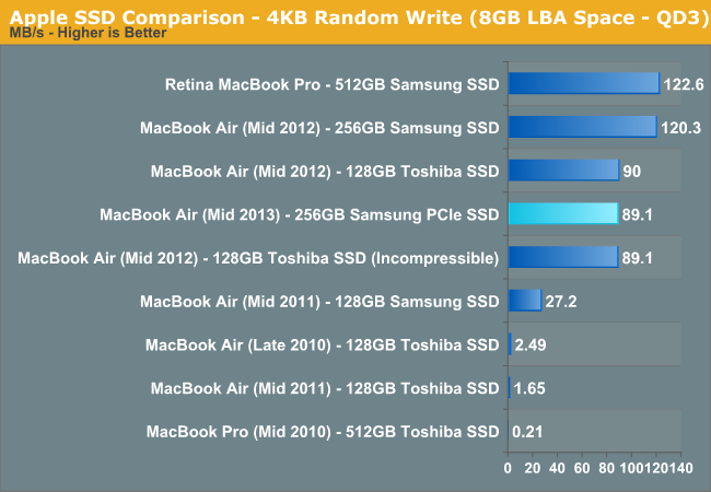 Apple SSD Comparison - 4KB Random Write (8GB LBA Space - QD3)