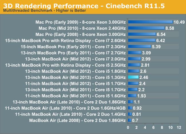 3D Rendering Performance - Cinebench R11.5
