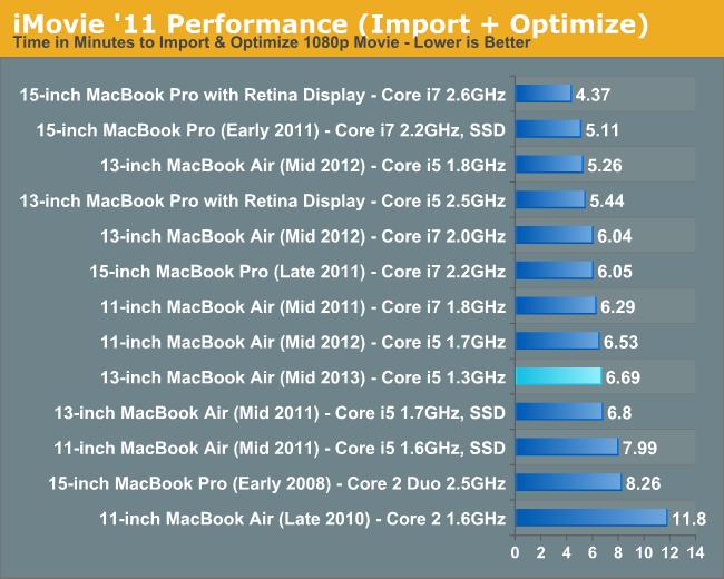 iMovie '11 Performance (Import + Optimize)