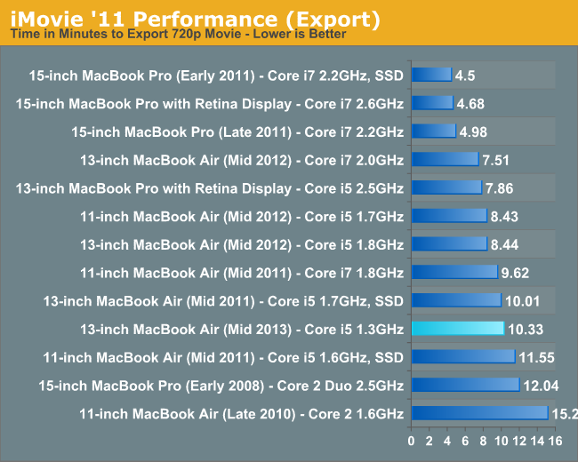 iMovie '11 Performance (Export)