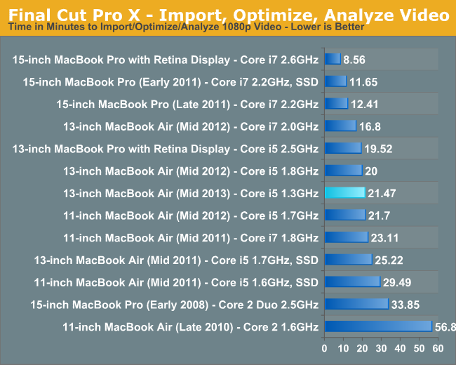 Final Cut Pro X - Import, Optimize, Analyze Video