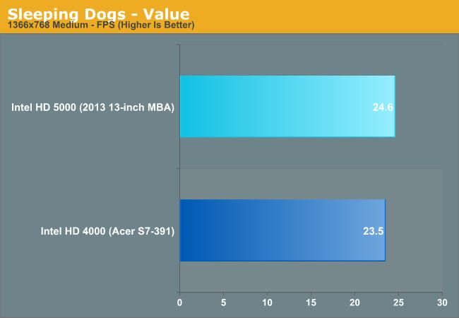 Sleeping Dogs - Value