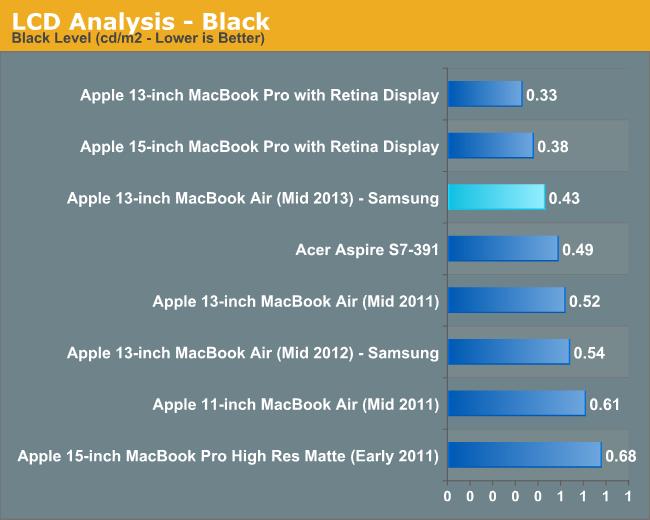 LCD Analysis - Black