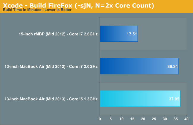 Xcode - Build FireFox (-sjN, N=2x Core Count)