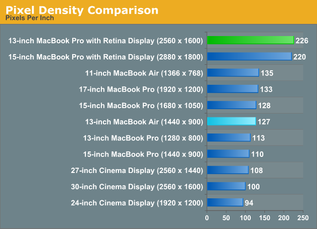 Pixel Density Comparison