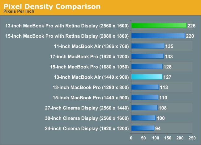 Pixel Density Comparison