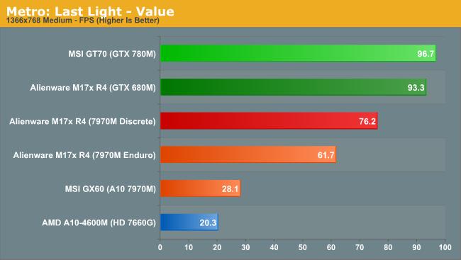Metro: Last Light - Value