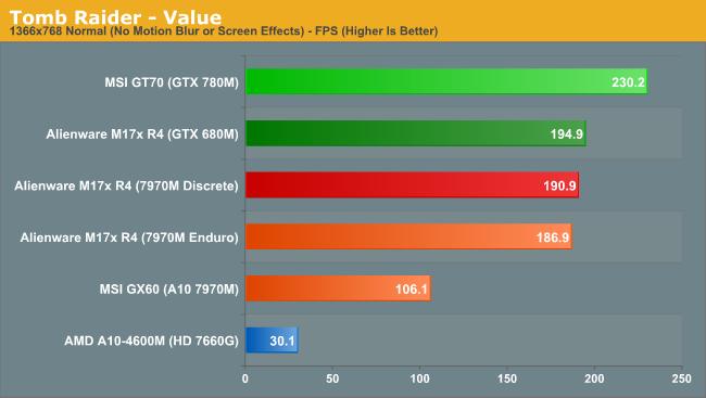 Tomb Raider - Value
