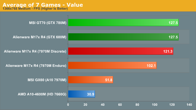 Average of 7 Games - Value