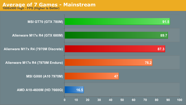 Average of 7 Games - Mainstream