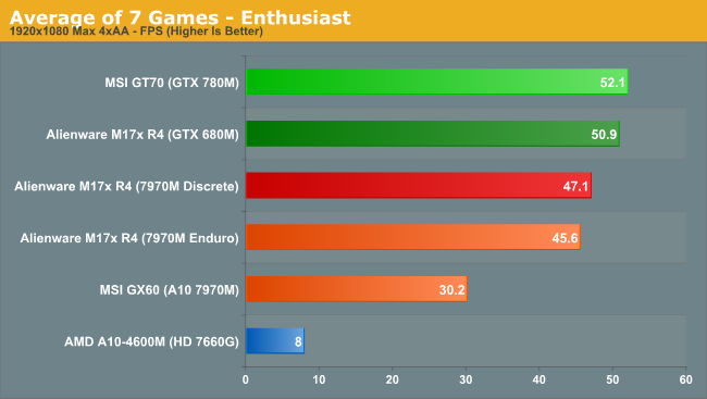 Average of 7 Games - Enthusiast