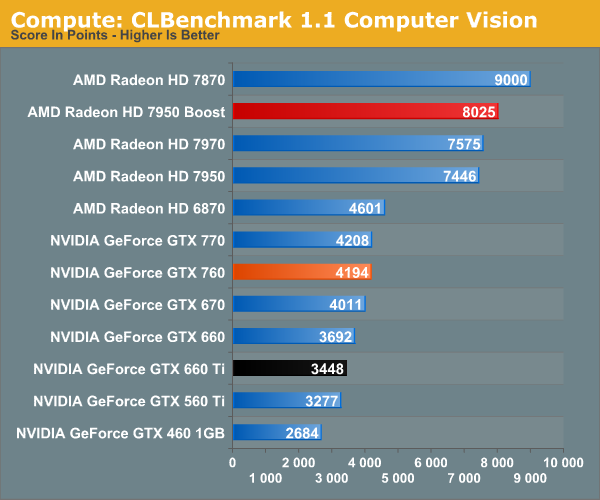 http://images.anandtech.com/graphs/graph7103/55852.png