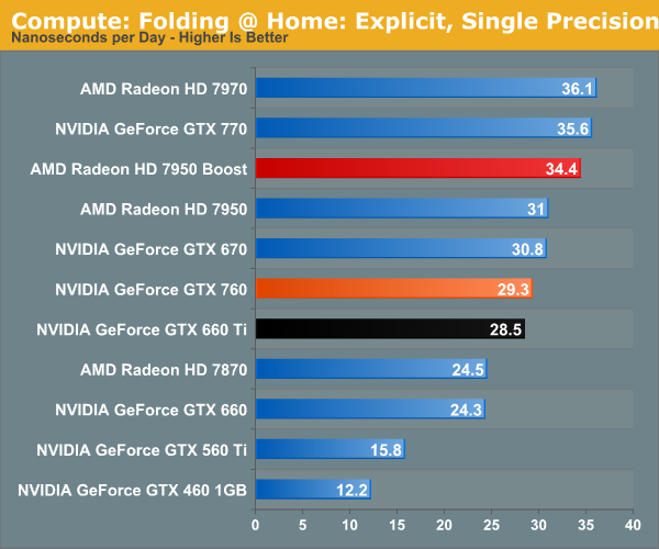 http://images.anandtech.com/graphs/graph7103/55854.png