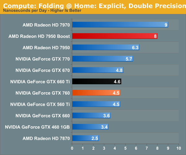 http://images.anandtech.com/graphs/graph7103/55855.png