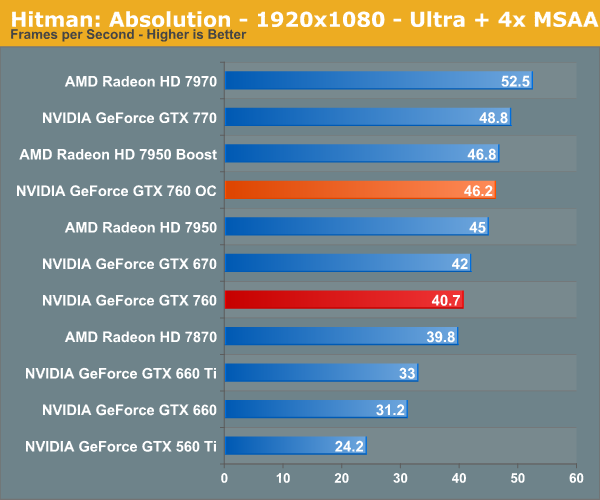 Overclocking GTX 760 - NVIDIA GeForce GTX 760 Review: The New
