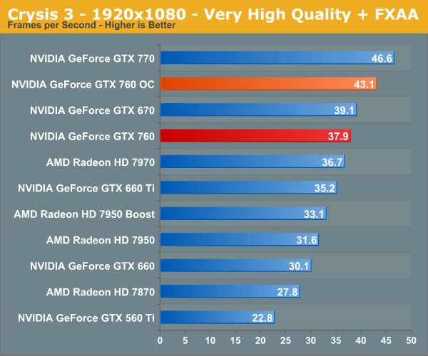 http://images.anandtech.com/graphs/graph7103/55975.png