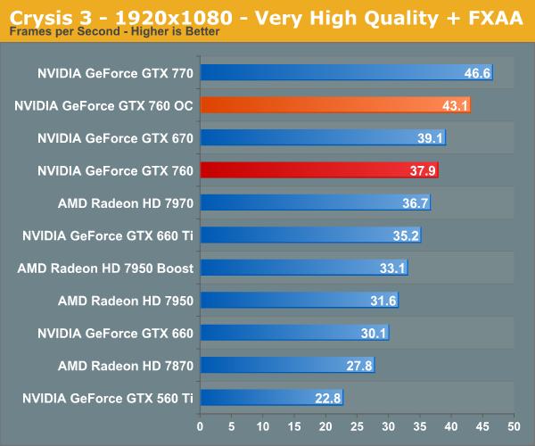Overclocking GTX 760 - NVIDIA GeForce GTX 760 Review: The