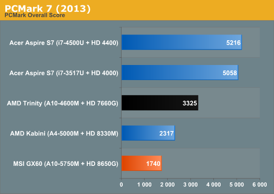 System And Futuremark Performance Amd S A10 5750m Review Part 1 The Apu And Radeon Hd 8650g Performance