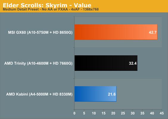 Elder Scrolls: Skyrim - Value
