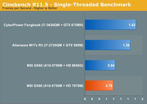 dual channel vs single channel benchmark