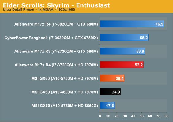 Elder Scrolls: Skyrim - Enthusiast
