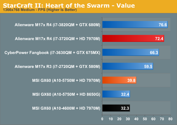 StarCraft II: Heart of the Swarm - Value