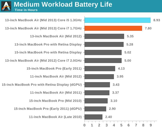 Medium Workload Battery Life
