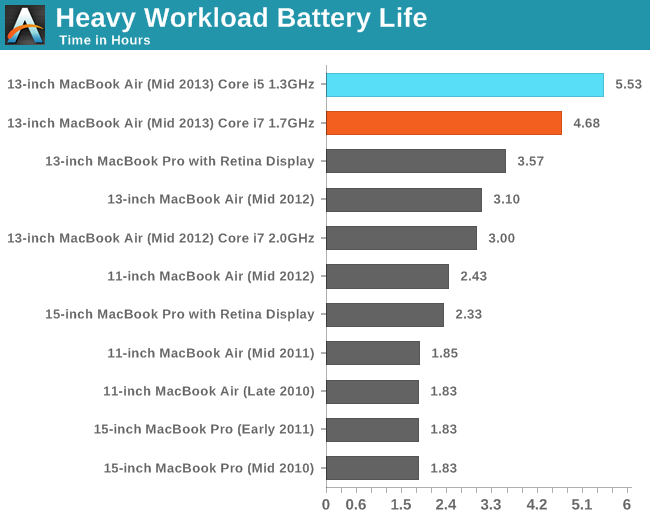 Heavy Workload Battery Life