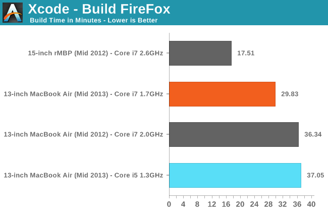 Xcode - Build FireFox (-sjN, N=2x Core Count)