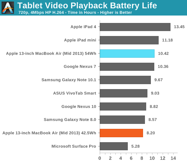 Tablet Video Playback Battery Life