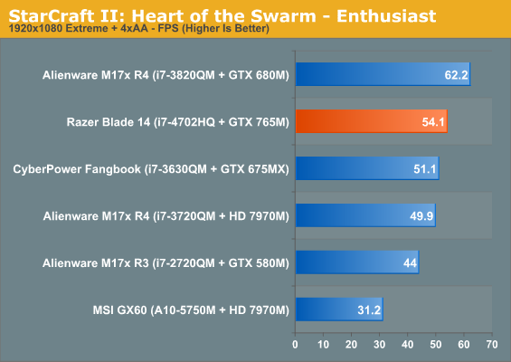 StarCraft II: Heart of the Swarm - Enthusiast