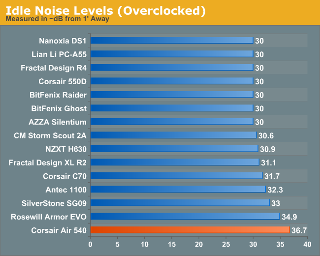 Idle Noise Levels (Overclocked)