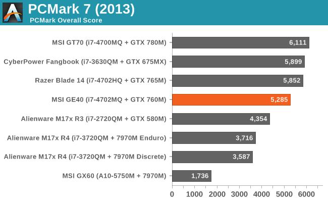 PCMark 7 (2013)
