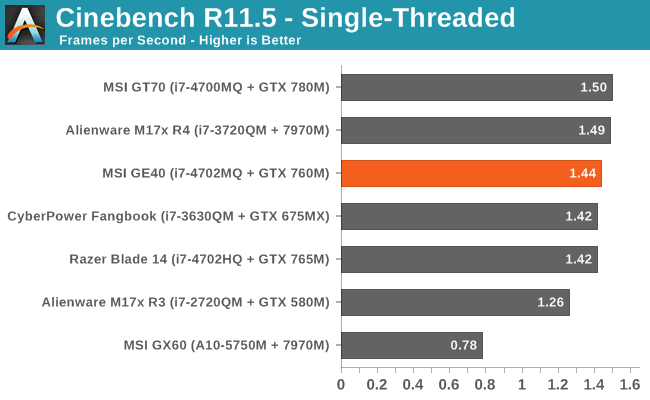 Cinebench R11.5 - Single-Threaded