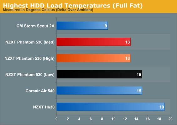 Highest HDD Load Temperatures (Full Fat)