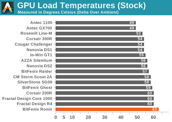 GPU Load Temperatures (Stock)