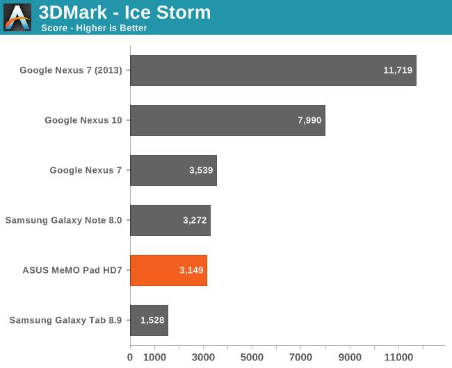 3DMark - Ice Storm