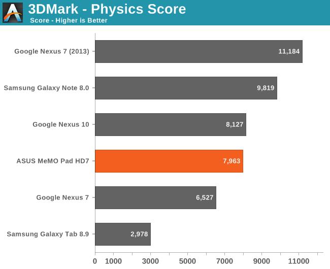 3DMark - Physics Score