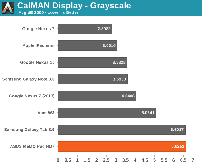 CalMAN Display - Grayscale