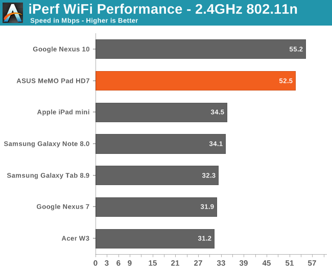 iPerf WiFi Performance - 2.4GHz 802.11n