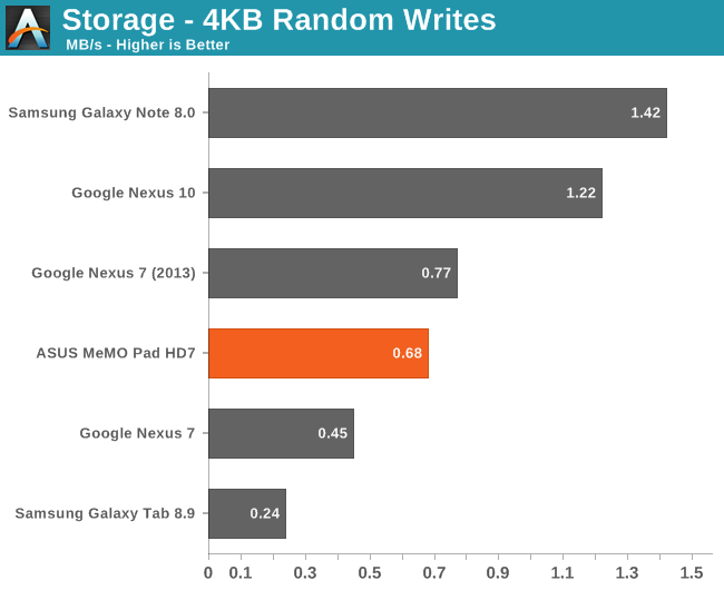 Storage - 4KB Random Writes