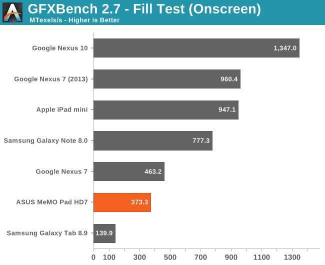 GFXBench 2.7 - Fill Test (Onscreen)