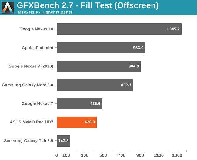GFXBench 2.7 - Fill Test (Offscreen)