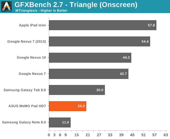 GFXBench 2.7 - Triangle (Onscreen)