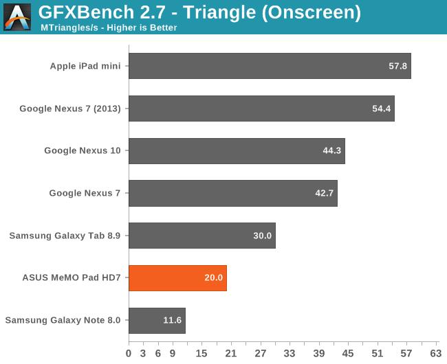 GFXBench 2.7 - Triangle (Onscreen)