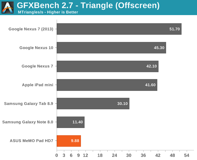 GFXBench 2.7 - Triangle (Offscreen)